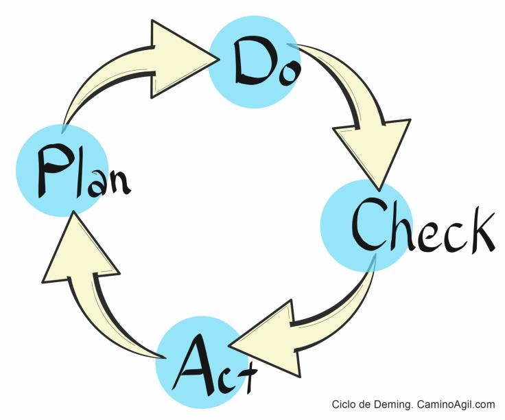 Ciclo de Deming PDCA