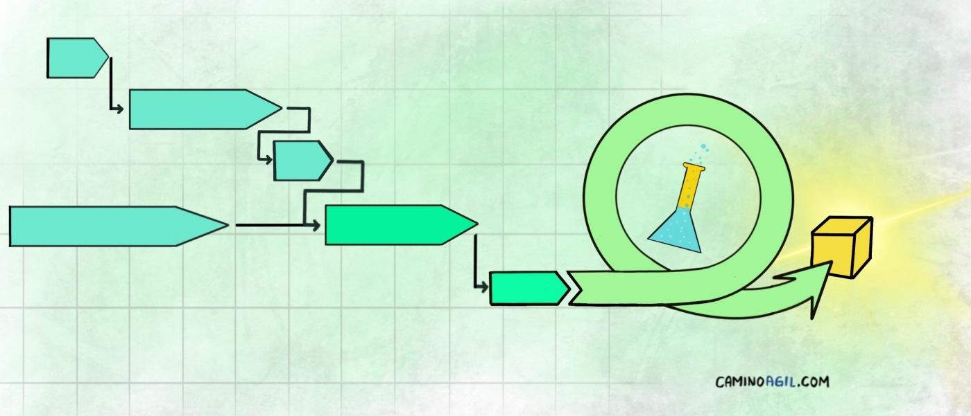 gantt agile - agilizar proyectos tradicionales